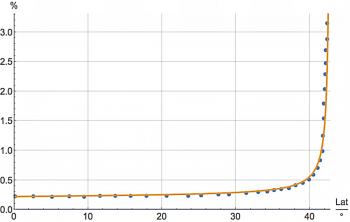 Probabilidade de queda da nave em função da Latitude
