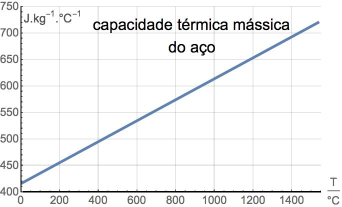 Capacidade Térmica Mássica do aço entre os 20°C e os 1535 °C